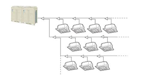 空調節能省大金,適用超大型建築,選擇VRV III中央空調系統