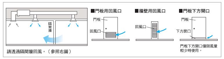 以一台室內機同時供應兩個房間的冷氣空調系統,必須設置空調回風口