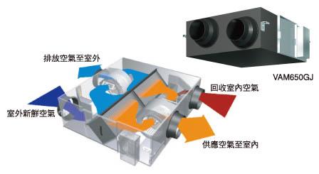 空調系統全熱交換器大幅提升中央空調系統效能並加倍節能