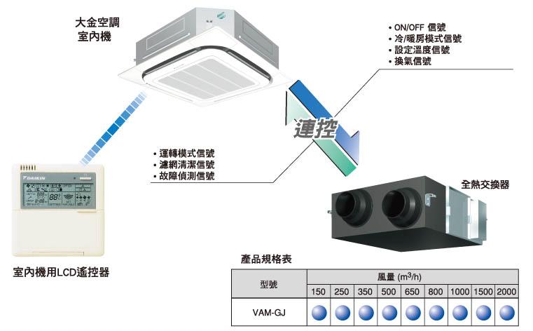 中央空調系統與HRV連控裝置,創造更舒適乾淨的空調環境