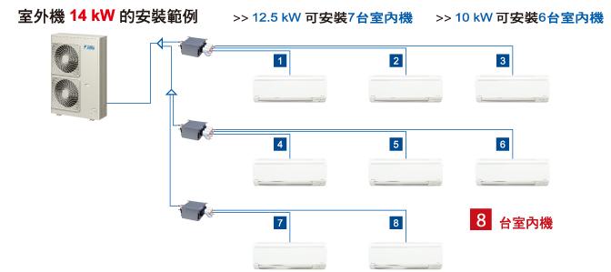 室外機15.5Kw的安裝範例