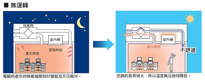 電腦所產生的熱能被限制於牆壁及天花板中,空調的負荷很大