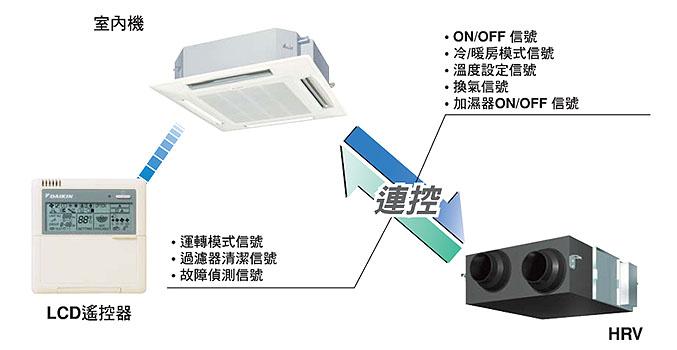 中央空調系統與HRV連控裝置,能大幅提升空調效能並有效節能