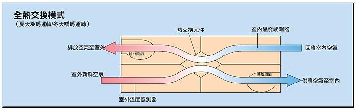 根據空調的運作情況,空調系統會自動轉換為全熱交換模式