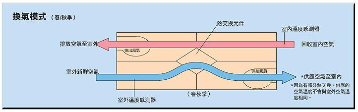 根據空調的運作情況,空調系統會自動轉換為換氣模式